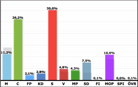 Preliminärt valresultat Mora Kommun